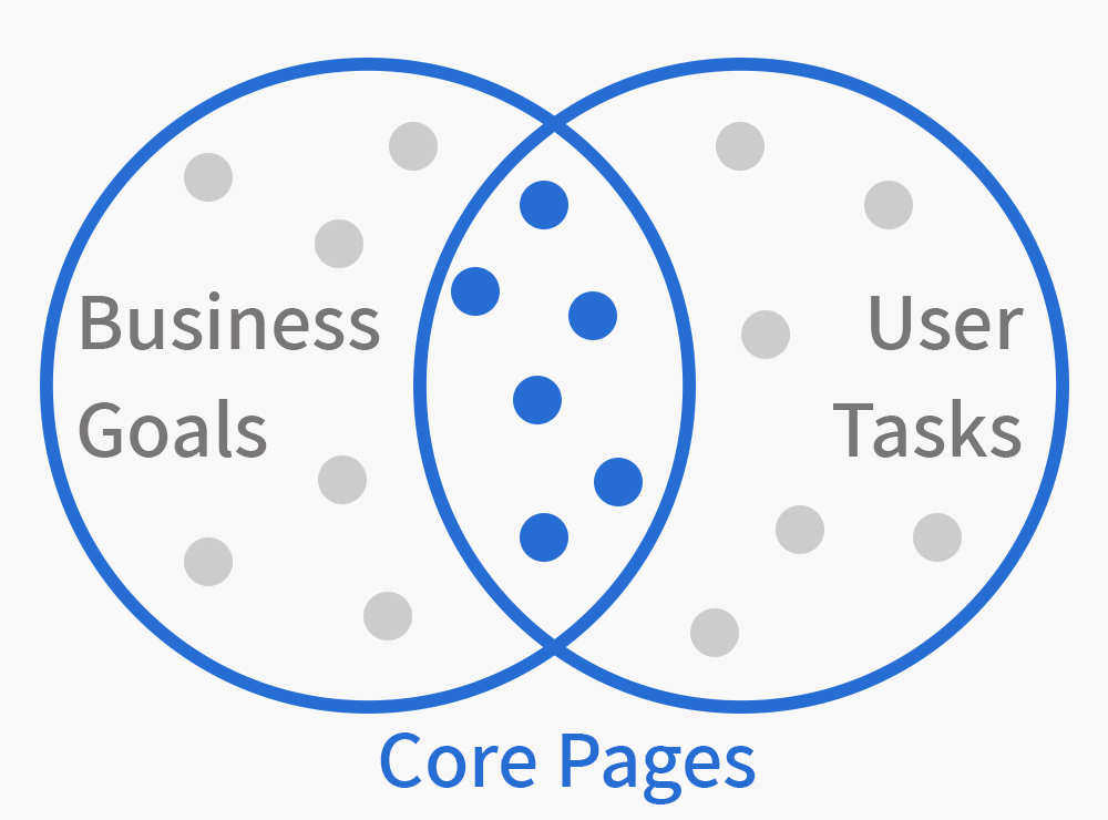 business goals user tasks